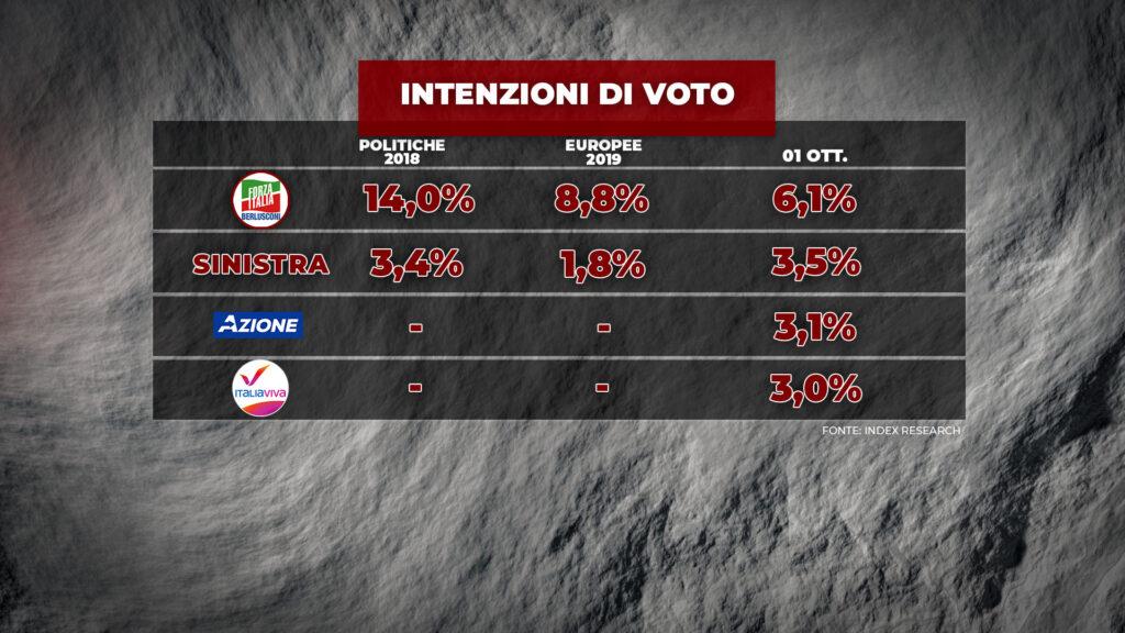 sondaggi elettorali index, medi partiti