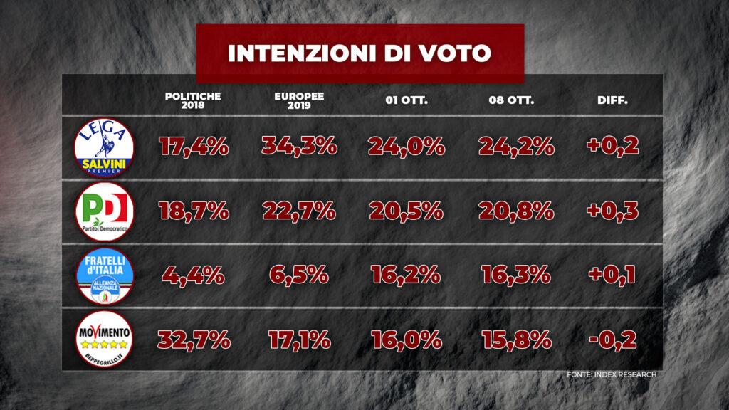 sondaggi elettorali index, partiti grandi