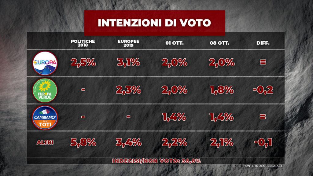 sondaggi elettorali index, partiti piccoli