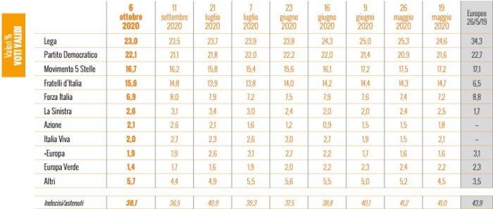 sondaggi elettorali ixe, intenzioni voto ottobre 2020