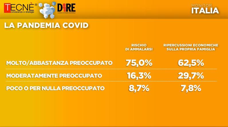 sondaggi elettorali tecne, pandemia