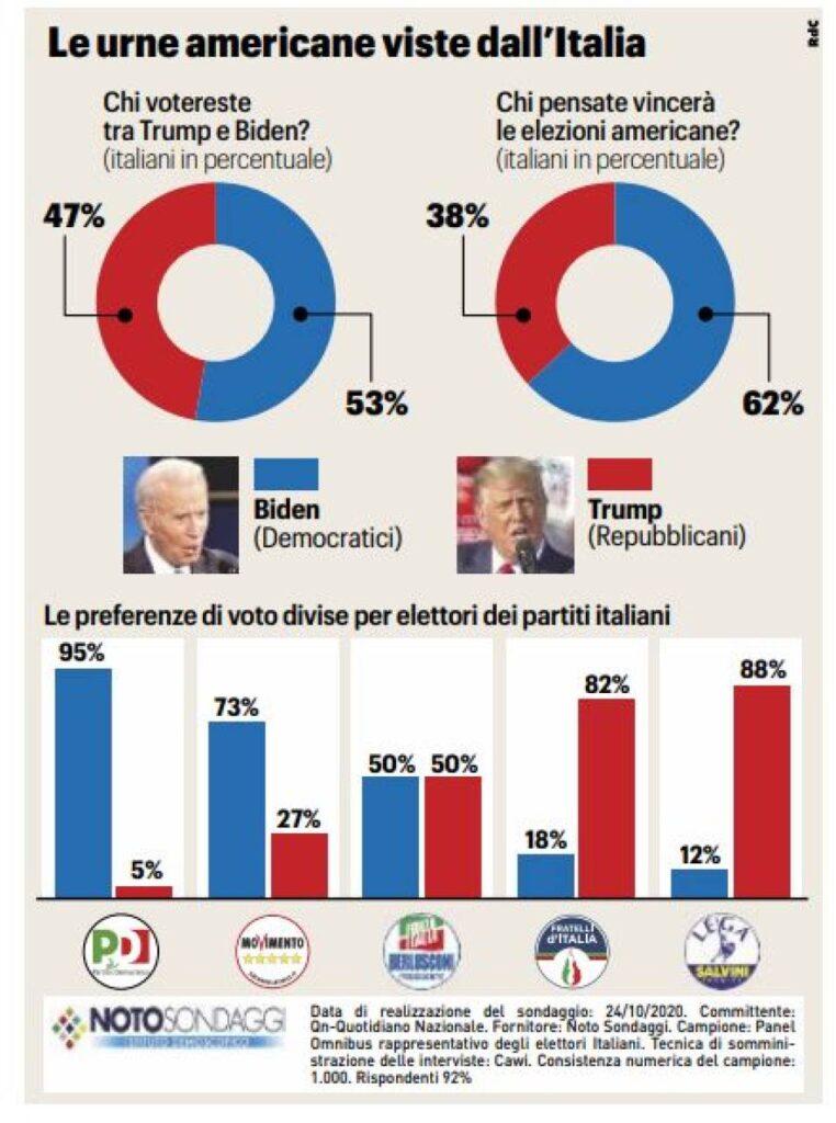 sondaggi elezioni usa 2020, noto