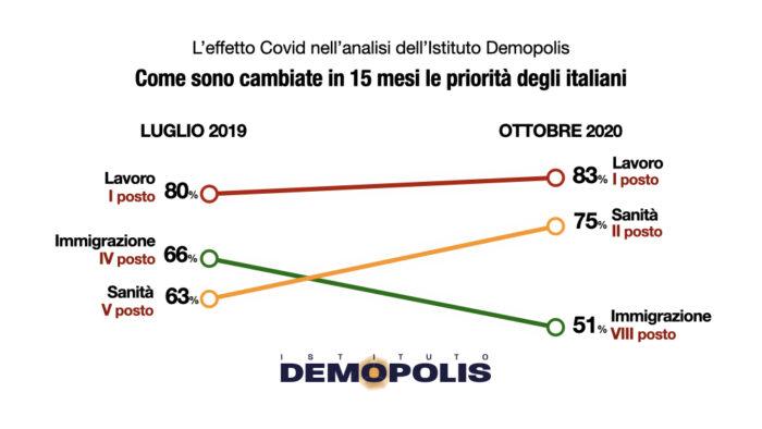 sondaggi politici demopolis, priorita italiani cambiamento