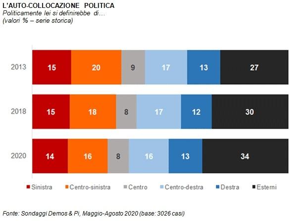 sondaggi politici demos, collocazione politica 1