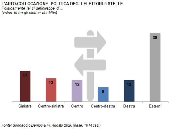 sondaggi politici demos, m5s collocazione
