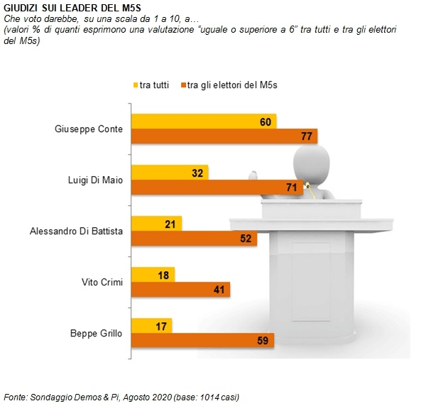 sondaggi politici demos, m5s leader