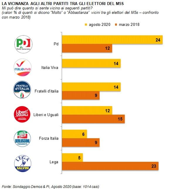 sondaggi politici demos, m5s partit