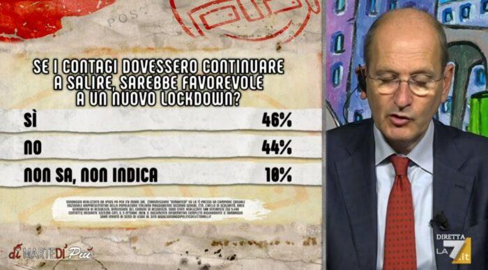 sondaggi politici ipsos, lockdown 1