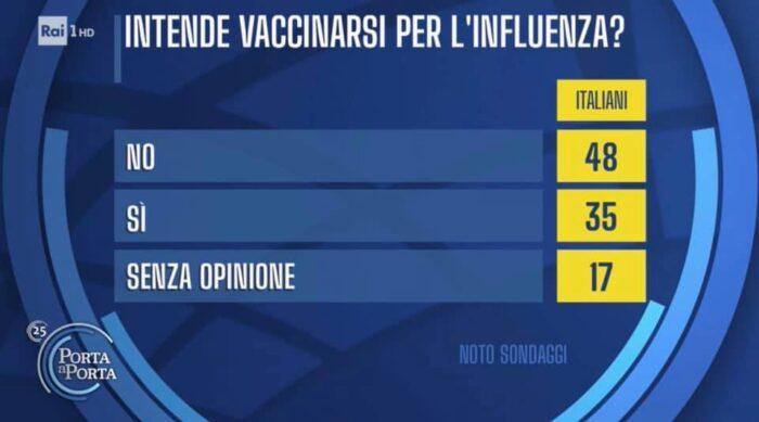 sondaggio noto, vaccino