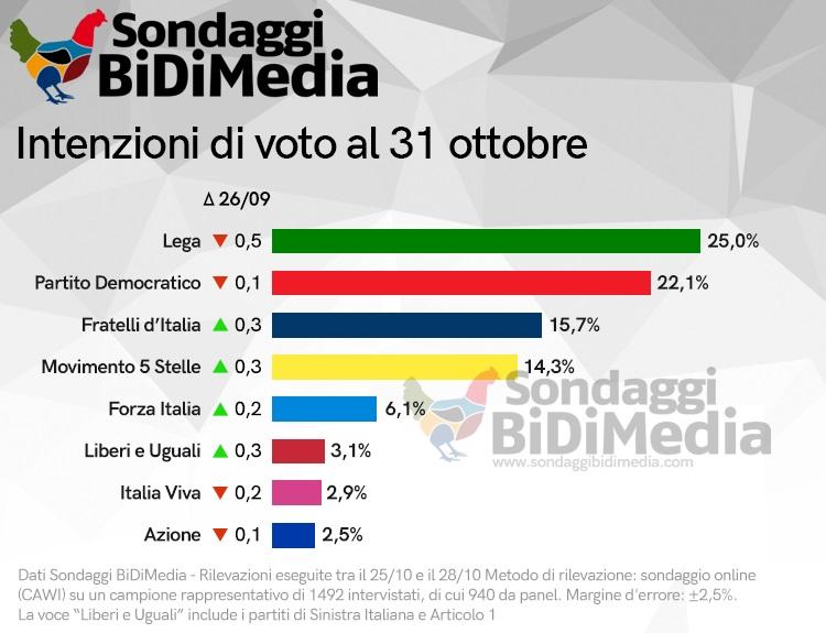sondaggi elettorali bidimedia, intenzioni voto