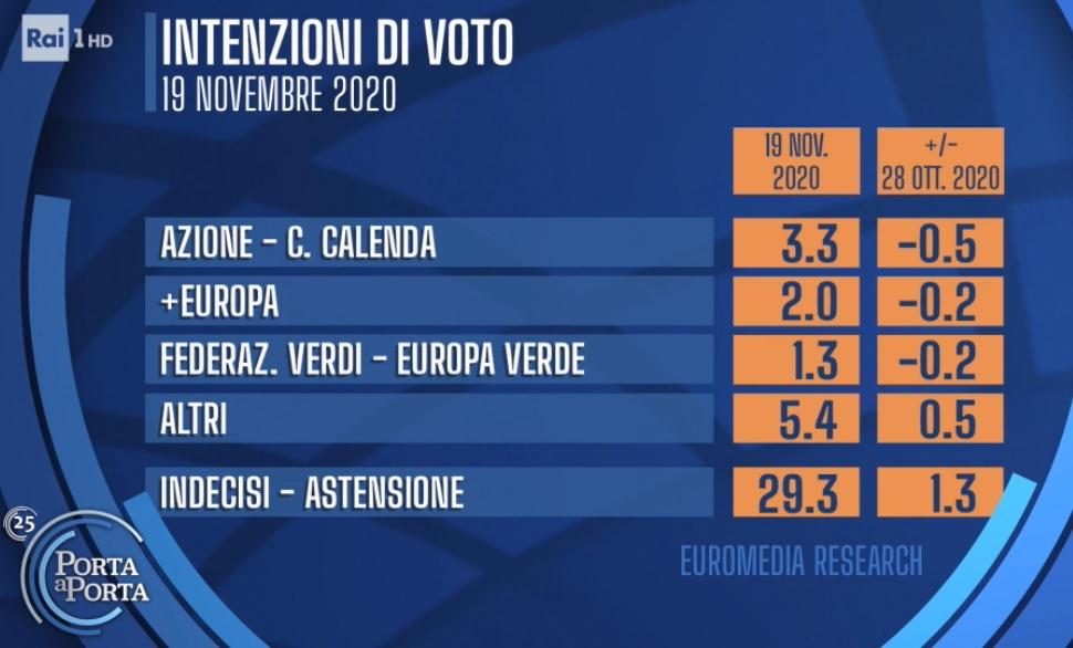 sondaggi elettorali euromedia, azione