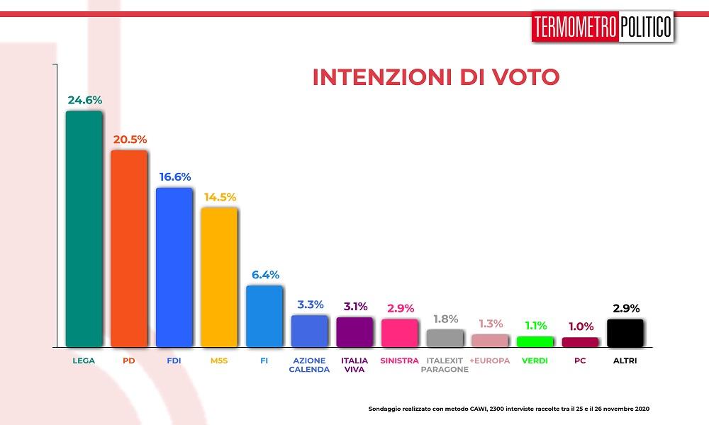 sondaggi elettorali intenzioni voto tp