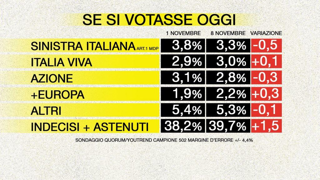 sondaggi elettorali quorum, altri partiti