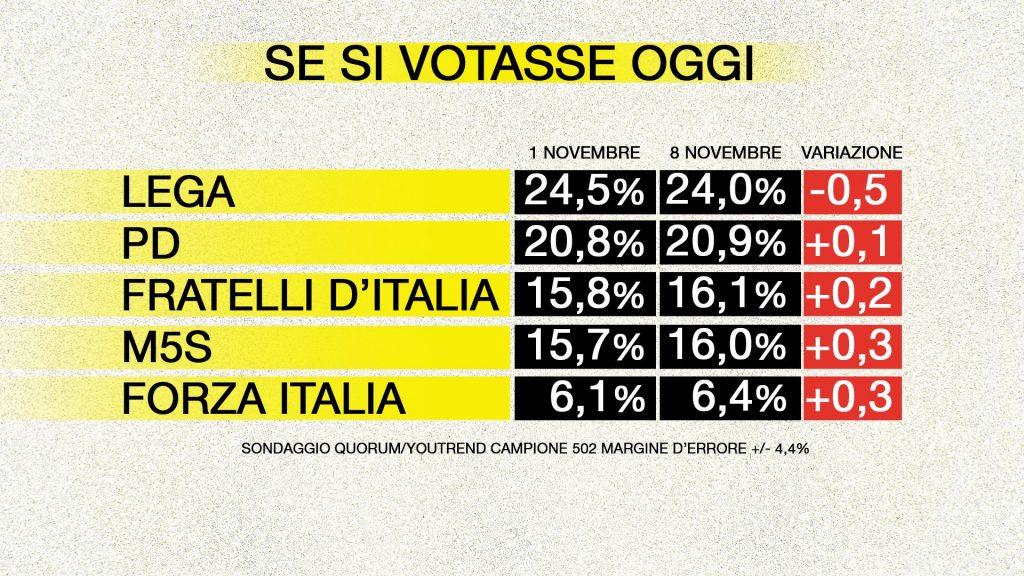 sondaggi elettorali quorum, partiti principali
