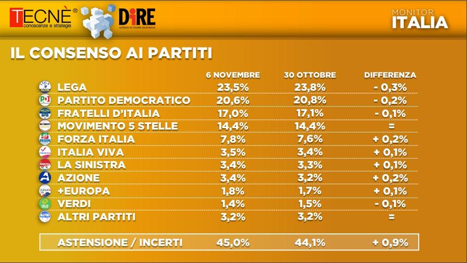sondaggi elettorali tecne, intenzioni voto 9 novembre