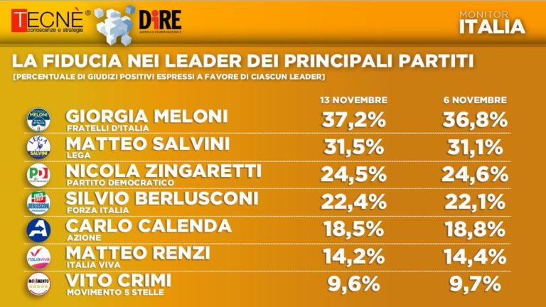 sondaggi elettorali tecne, leader politici
