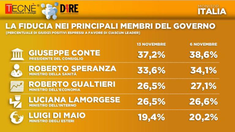sondaggi elettorali tecne, membri governo