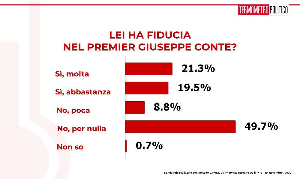 sondaggi elettorali tp, fiducia conte
