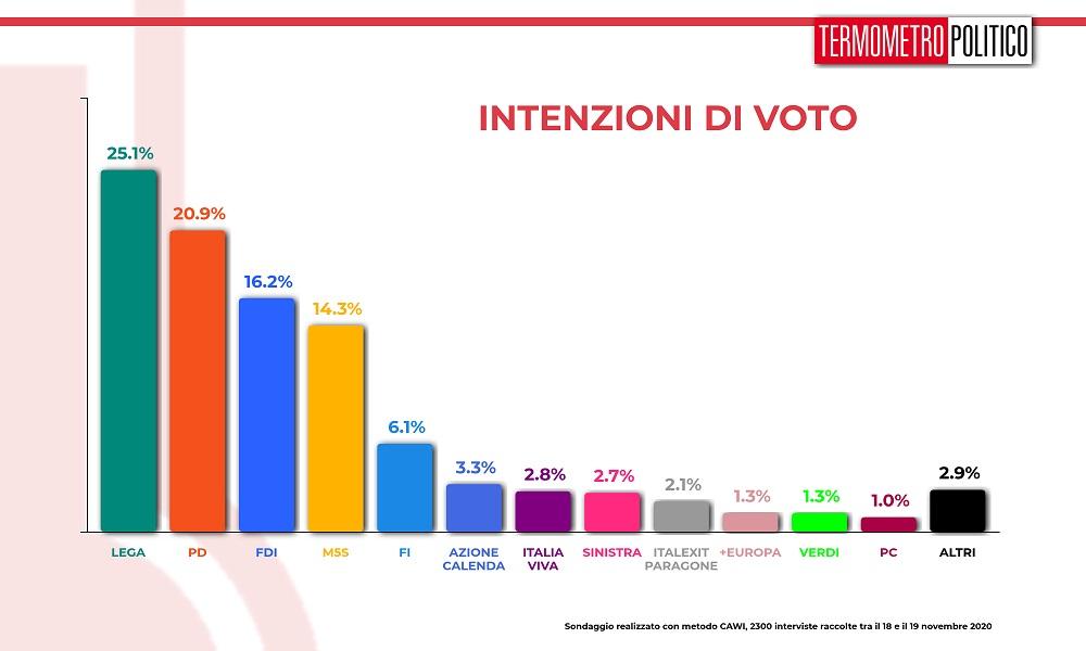 sondaggi elettorali tp, intenzioni voto