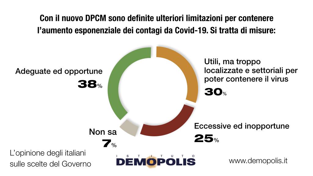 sondaggi politici demopolis, dpcm