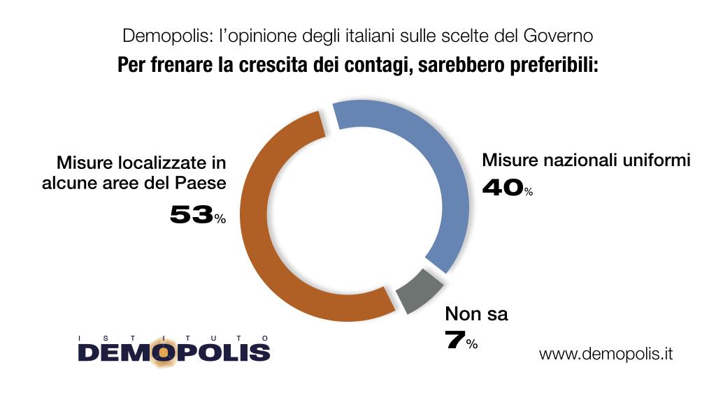 sondaggi politici demopolis, lockdown
