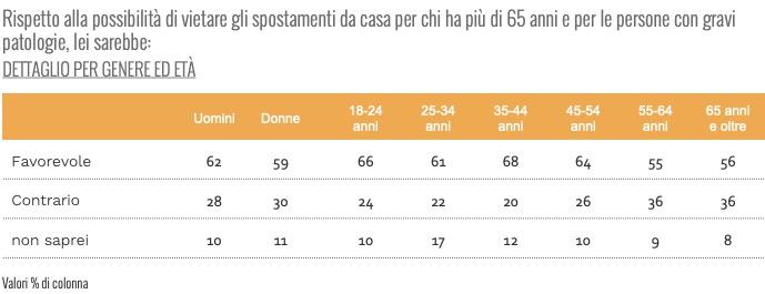 sondaggi politici ixe, lockdown over 65