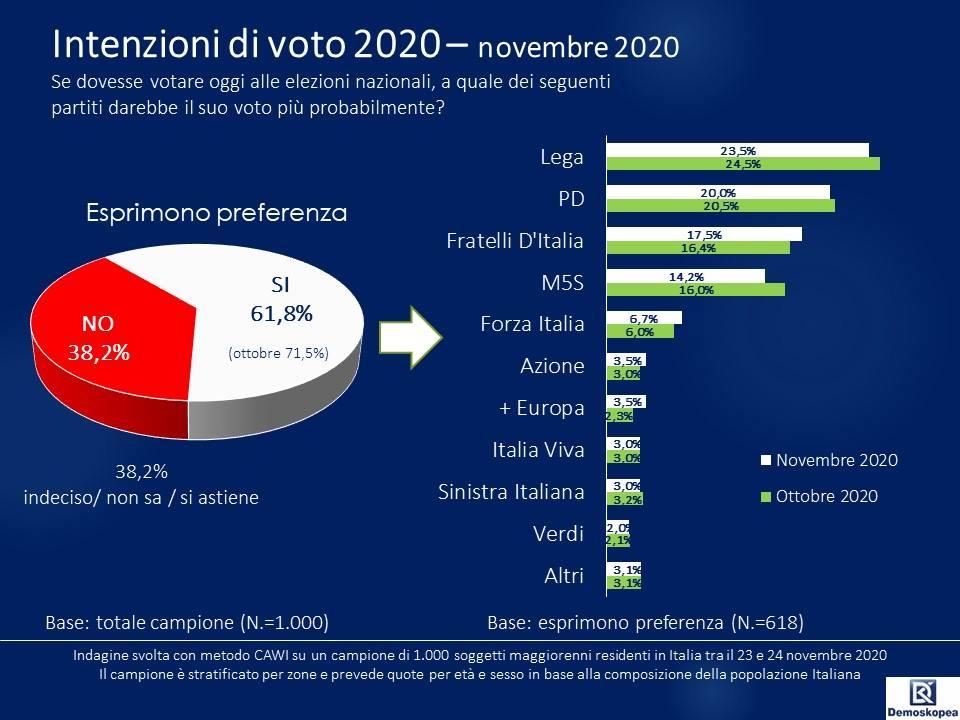 sondaggi elettorali demoskopea, novembre