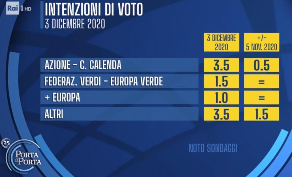 sondaggi elettorali noto, piccoli partiti
