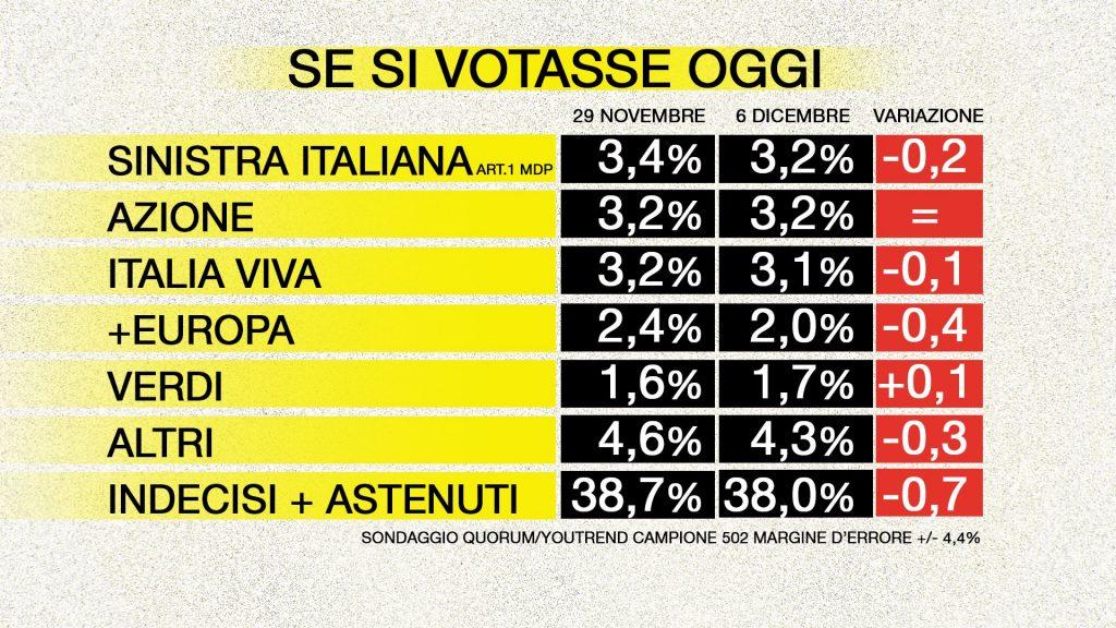 sondaggi elettorali quorum, piccoli partiti