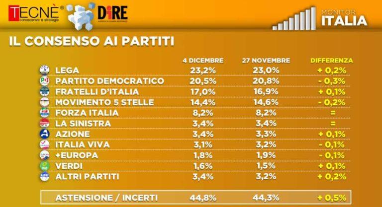 ultimi sondaggi tecne, intenzioni voto