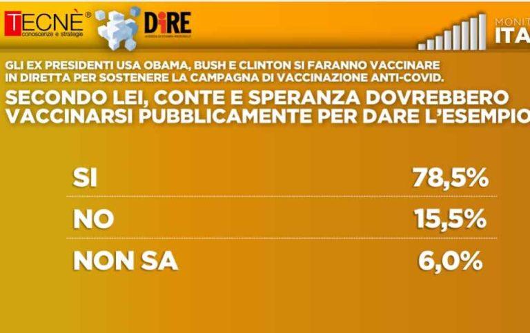 ultimi sondaggi tecne, vaccino