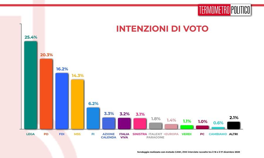 ultimi sondaggi tp intenzioni voto