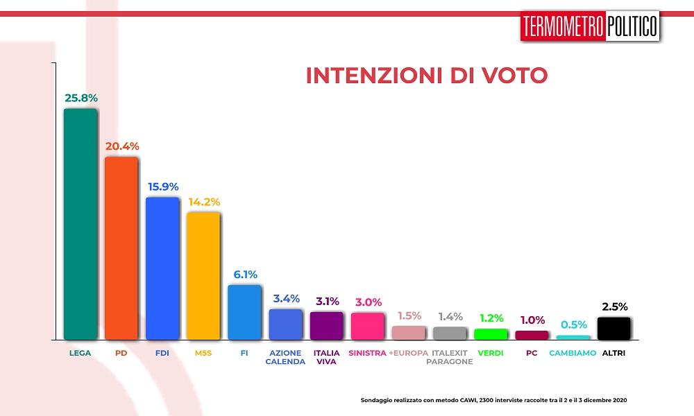 ultimi sondaggi elettorali tp, intenzioni voto