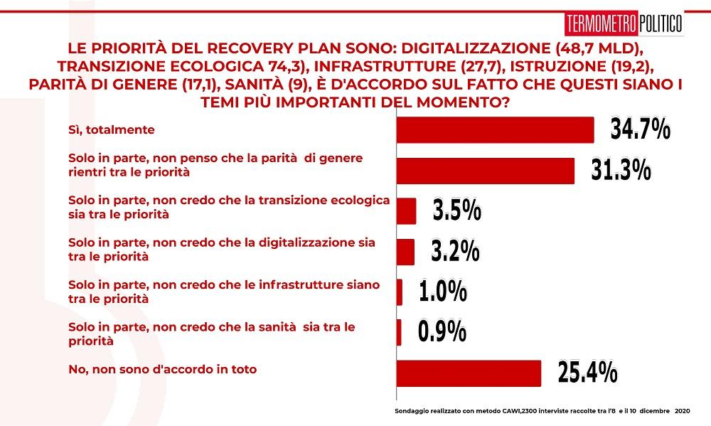 ultimi sondaggi tp, recovery plan