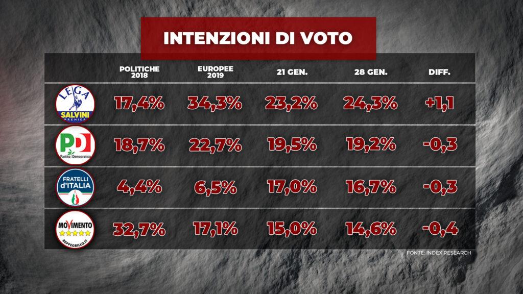 index, intenzioni voto, grandi