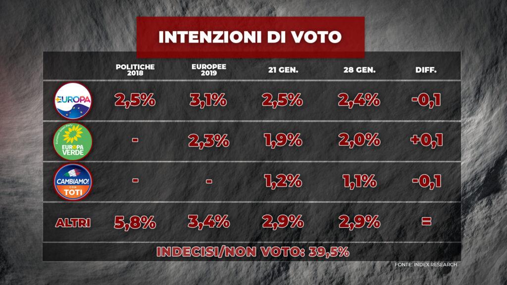 index, intenzioni voto piccoli