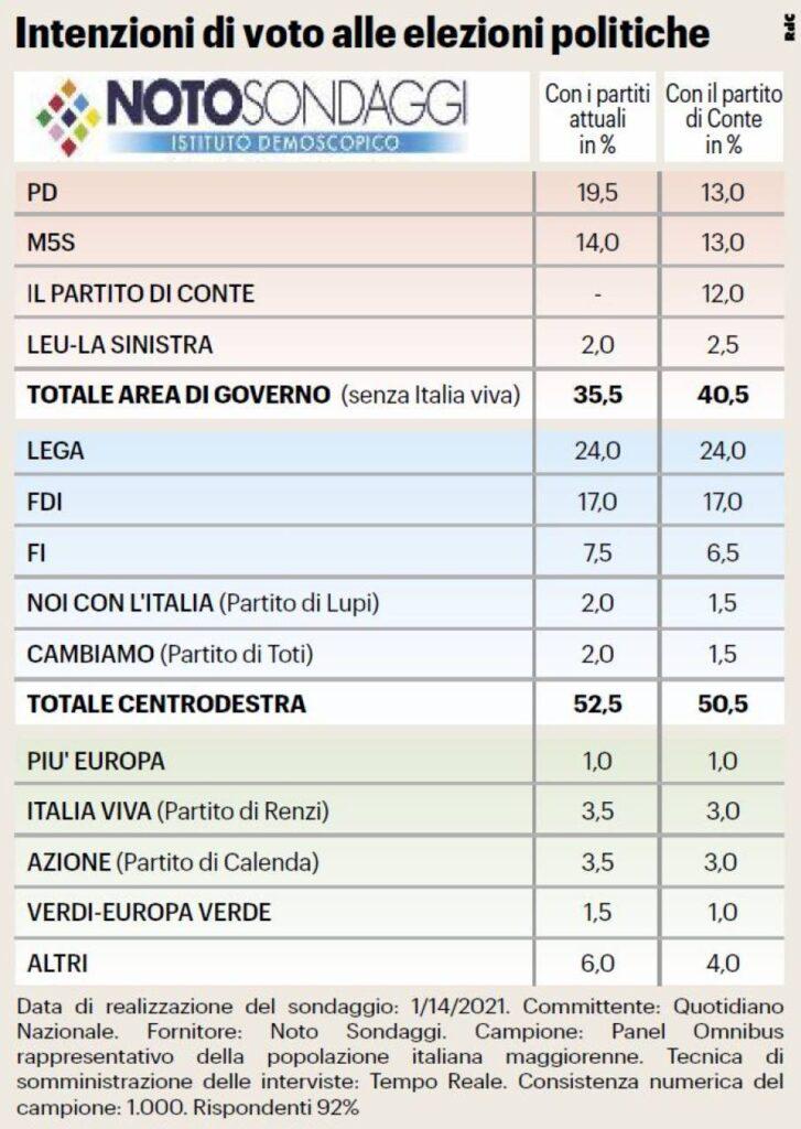 sondaggi elettorali conte, noto