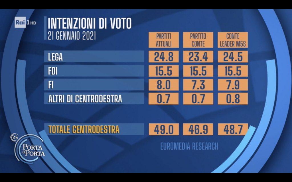sondaggi elettorali euromedia, conte centrodestra
