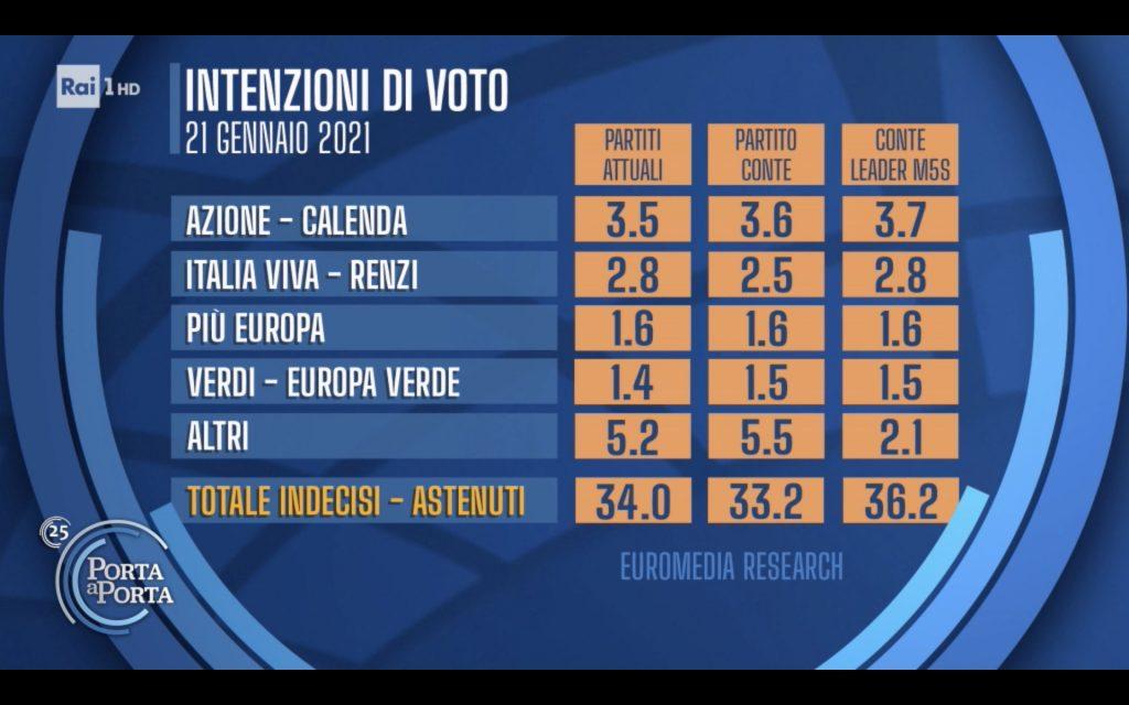 sondaggi elettorali euromedia, conte piccoli partiti