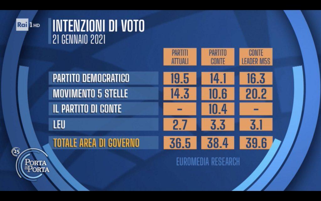 sondaggi elettorali euromedia, conte