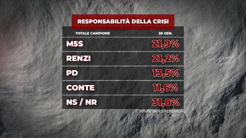 sondaggi elettorali index, responsabilita crisi