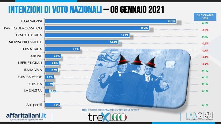 sondaggi elettorali lab2101