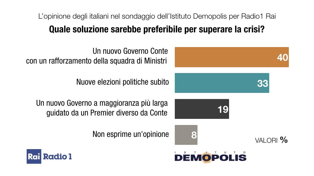 ultimi sondaggi demopolis, futuro paese