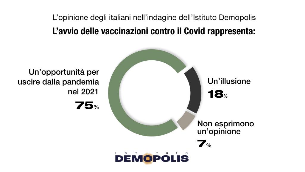 ultimi sondaggi demopolis, piano vaccinazione