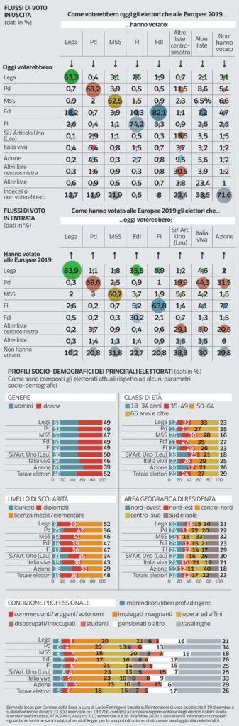 ultimi sondaggi ipsos