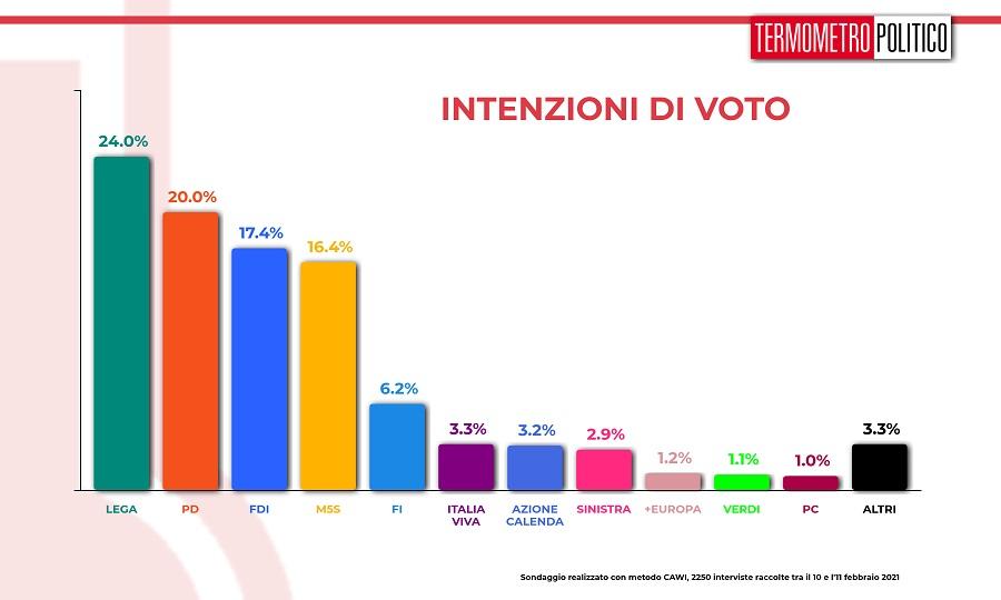 ultimi sondaggi, intenzioni_voto_20210211