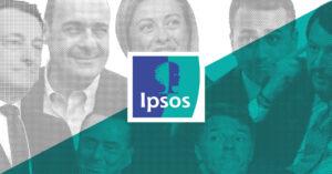 Sondaggi elettorali Ipsos: Pd a due decimi dalla Lega