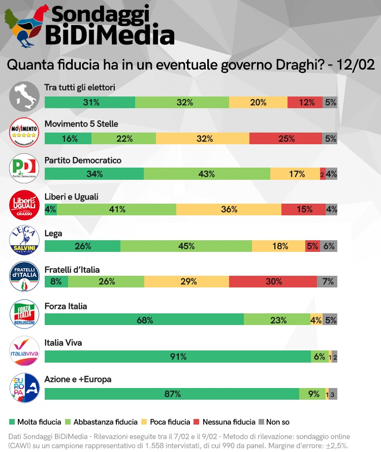 sondaggi elettorali bidimedia, fiducia draghi