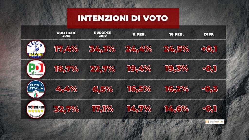 sondaggi elettorali index, primi partiti