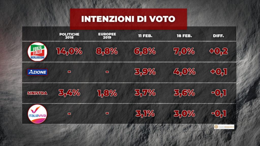 sondaggi elettorali index, secondi partiti